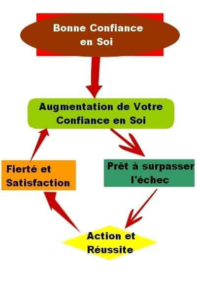 Le m canisme simple de la confiance en soi for What is the soi